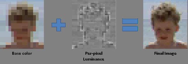 Texture Compression Techniques