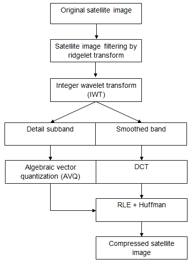 SATELLITE IMAGE COMPRESSION TECHNIQUE USING NOISE BIT REMOVAL BY
