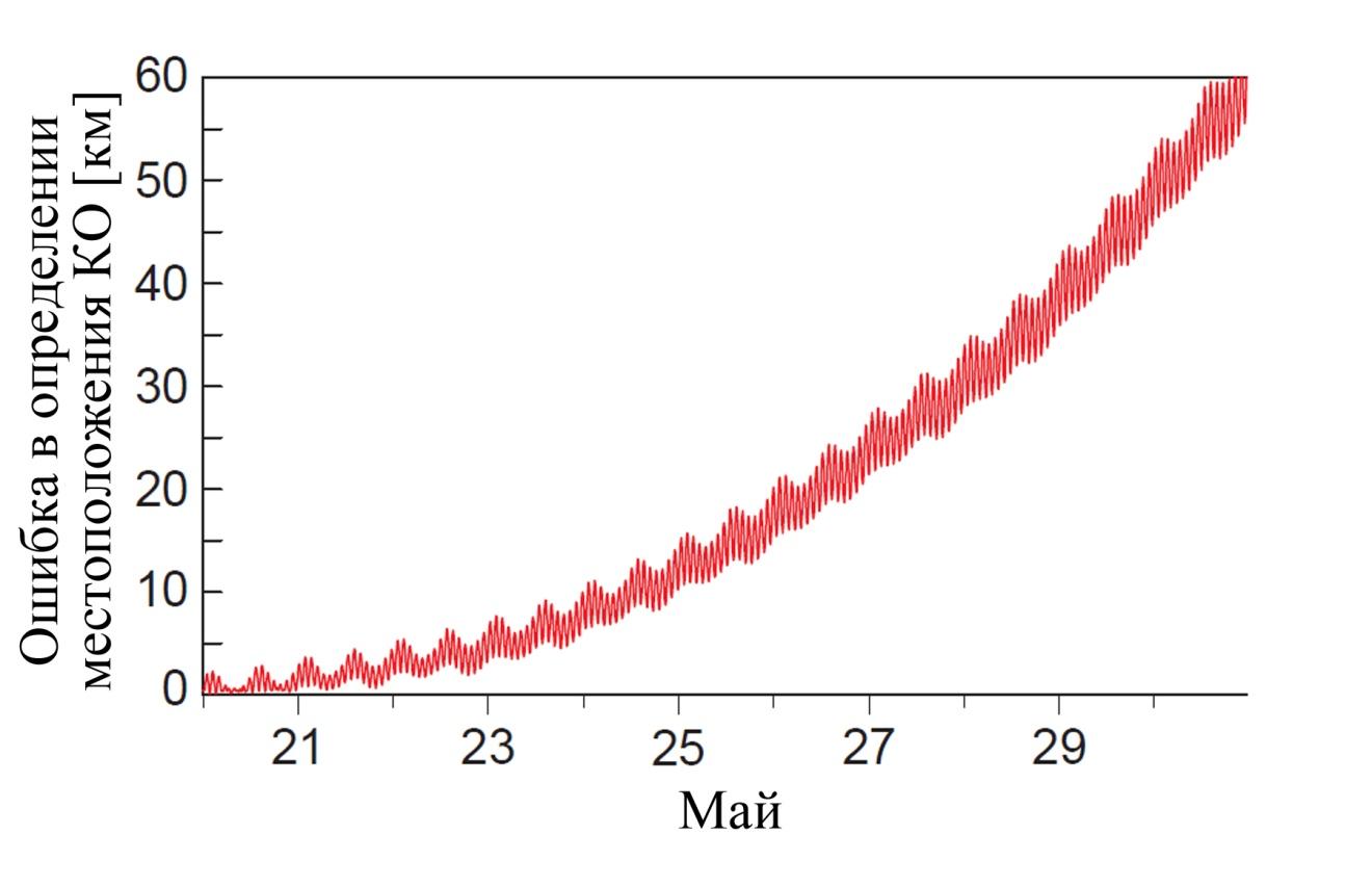 Использование графической библиотеки Cesium для создания web